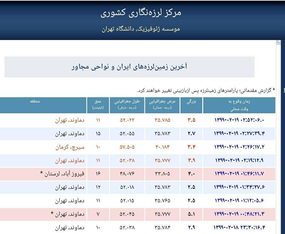 زمین لرزه های ثبت شده از تهران تا به امروز ، تهران برای هفتمین بار لرزید